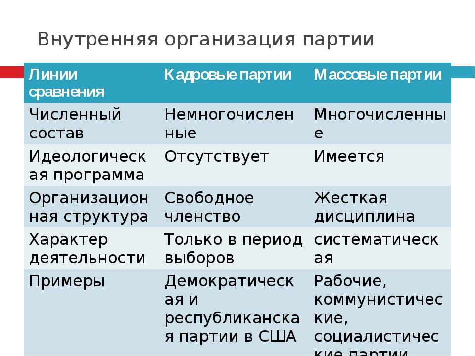 Внутренняя организация партии Линии сравнения Кадровые партии Массовые партии...