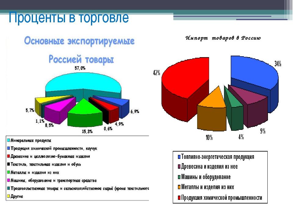 Проценты в торговле Импорт товаров в Россию