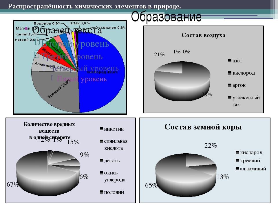 Образование Количество вредных веществ в одной сигарете Распространённость хи...