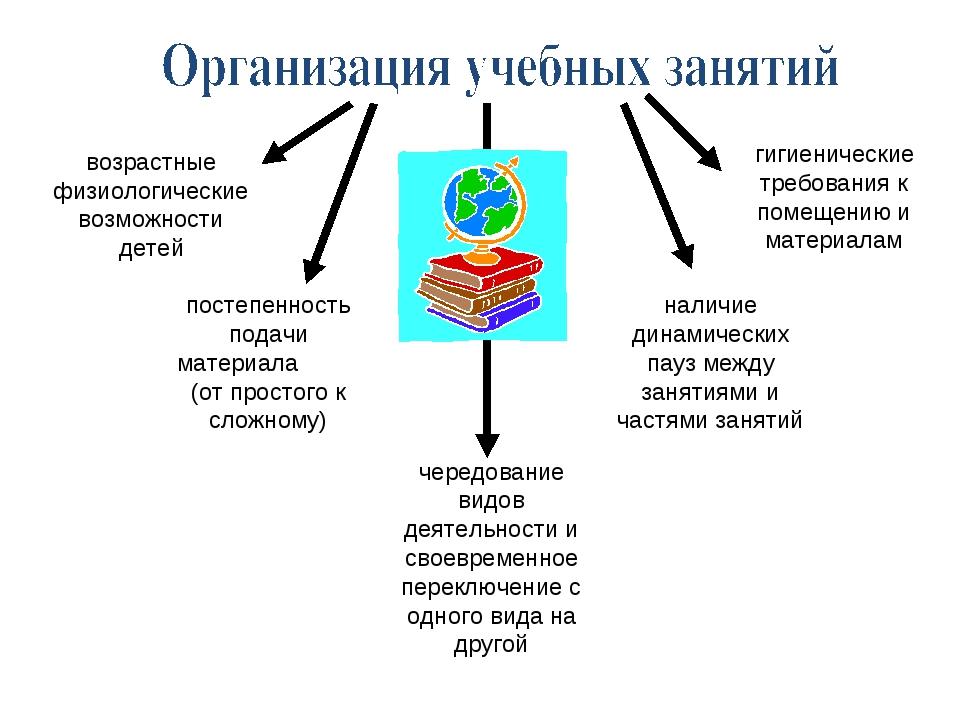 возрастные физиологические возможности детей постепенность подачи материала (...