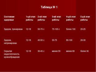 Таблица № 1 Состояние здоровья1-ый этап работы2-ой этап работы 3-ий этап р