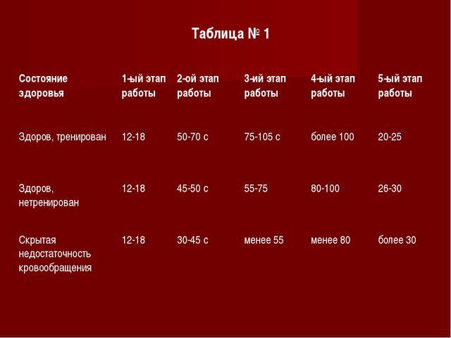Таблица № 1 Состояние здоровья1-ый этап работы2-ой этап работы 3-ий этап р...