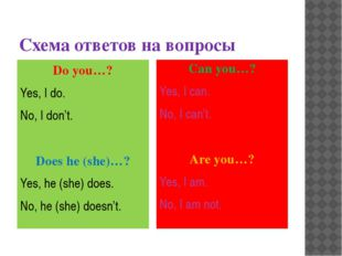 Схема ответов на вопросы Do you…? Yes, I do. No, I don't. Does he (she)…? Yes