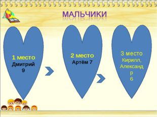 1 место Дмитрий 9 2 место Артём 7 3 место Кирилл, Александр 6