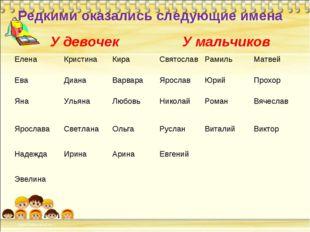 Редкими оказались следующие имена У девочекУ мальчиков Елена КристинаКира