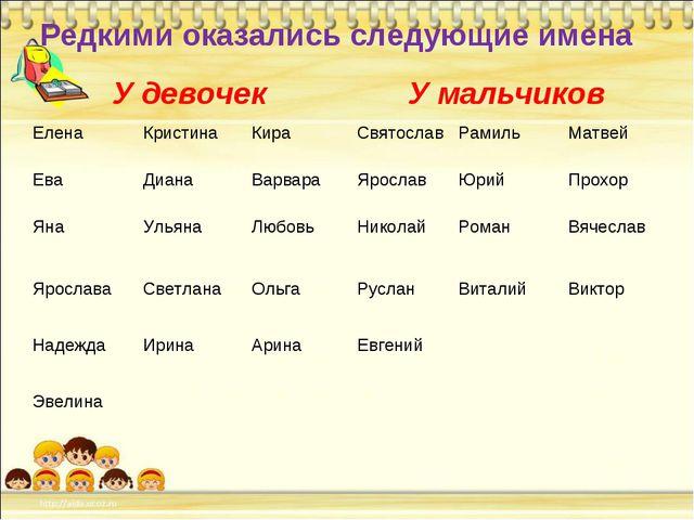 Редкими оказались следующие имена У девочекУ мальчиков Елена КристинаКира...