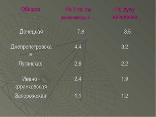 Области На 1 кв. км увеличилось в….На душу населения Донецкая 7,8 3,5 Дне
