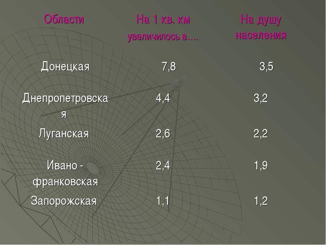Области На 1 кв. км увеличилось в….На душу населения Донецкая 7,8 3,5 Дне...
