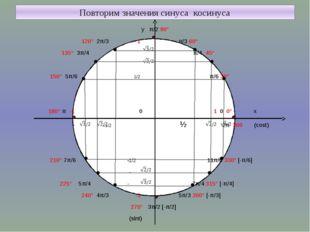 Повторим значения синуса косинуса у π/2 90° 120° 2π/3 1 π/3 60° 135° 3π/4 π/
