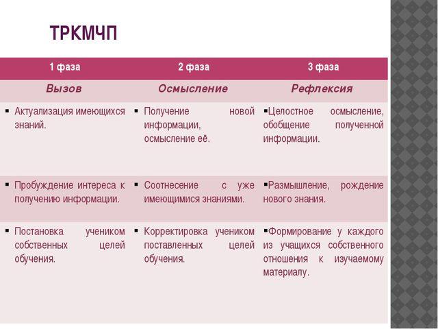 ТРКМЧП 1 фаза 2 фаза 3 фаза Вызов Осмысление Рефлексия Актуализацияимеющихся...