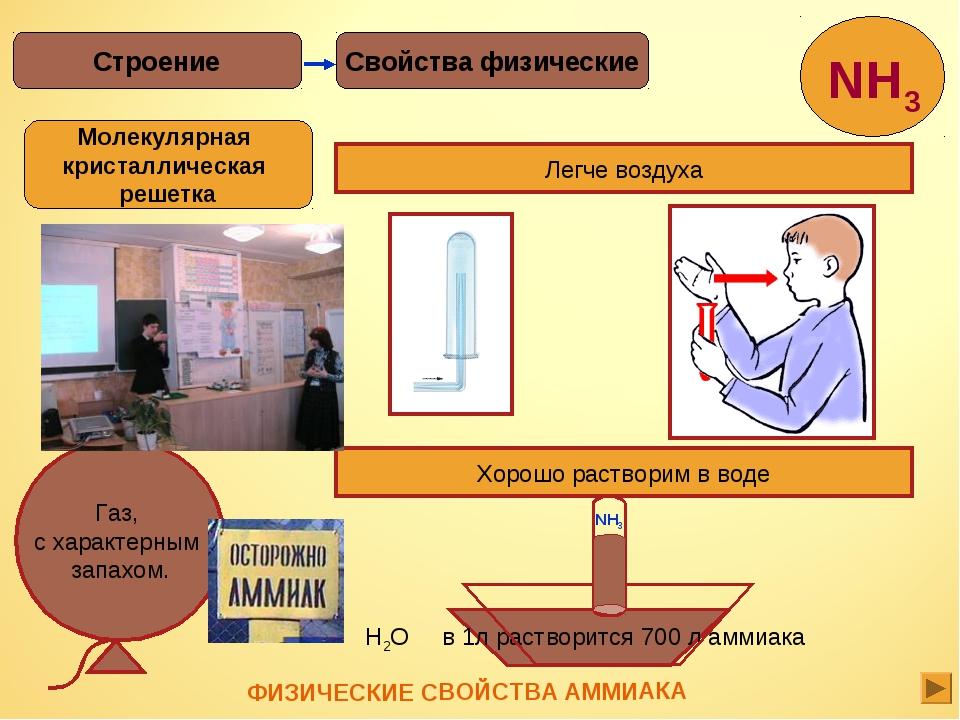 Свойства физические Строение Легче воздуха Хорошо растворим в воде H2O в 1л р...