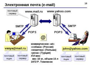 * Электронная почта (e-mail) vasya@mail.ru коммерческое «at» «собака» (Россия