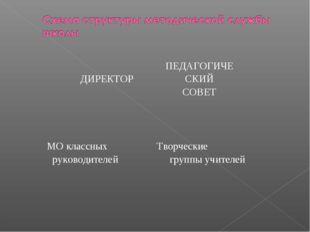 ДИРЕКТОРПЕДАГОГИЧЕСКИЙ СОВЕТ  МО классных руководителей Творческие групп