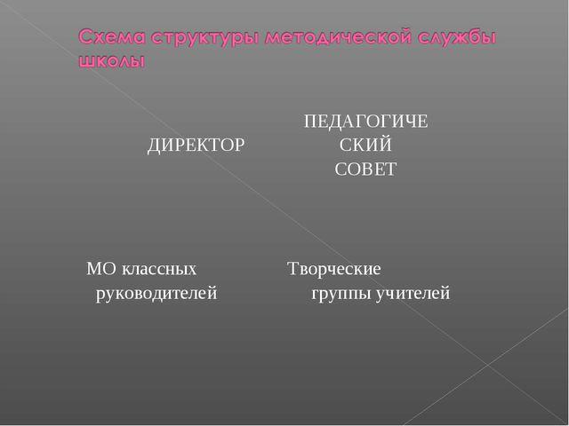 ДИРЕКТОРПЕДАГОГИЧЕСКИЙ СОВЕТ  МО классных руководителей Творческие групп...