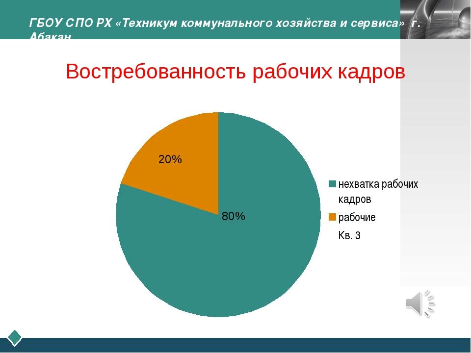 80% 20% ГБОУ СПО РХ «Техникум коммунального хозяйства и сервиса» г. Абакан Во...