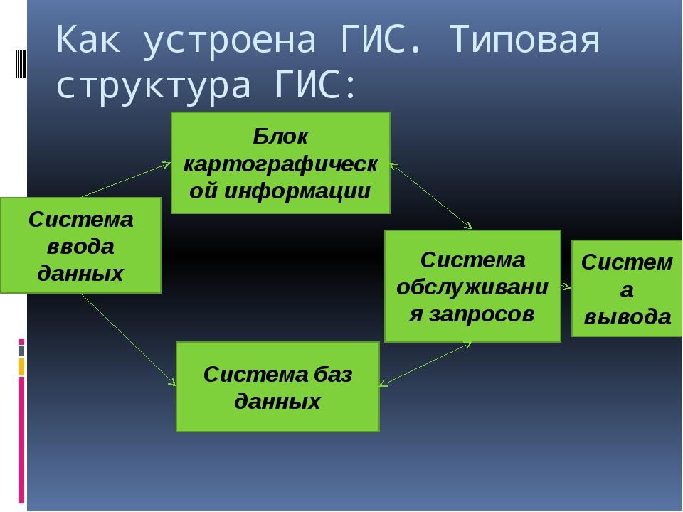 Как устроена ГИС. Типовая структура ГИС: Система ввода данных Система обслужи...