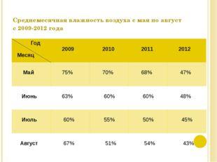 Среднемесячная влажность воздуха с мая по август с 2009-2012 года Год Месяц 2