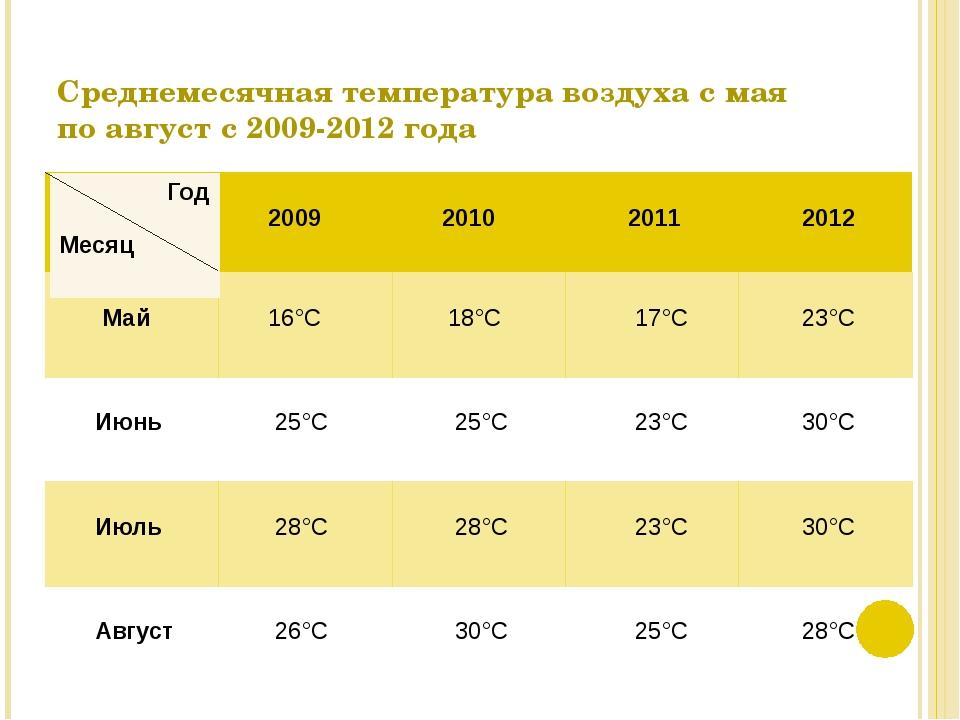 Среднемесячная температура воздуха с мая по август с 2009-2012 года 2009 2010...