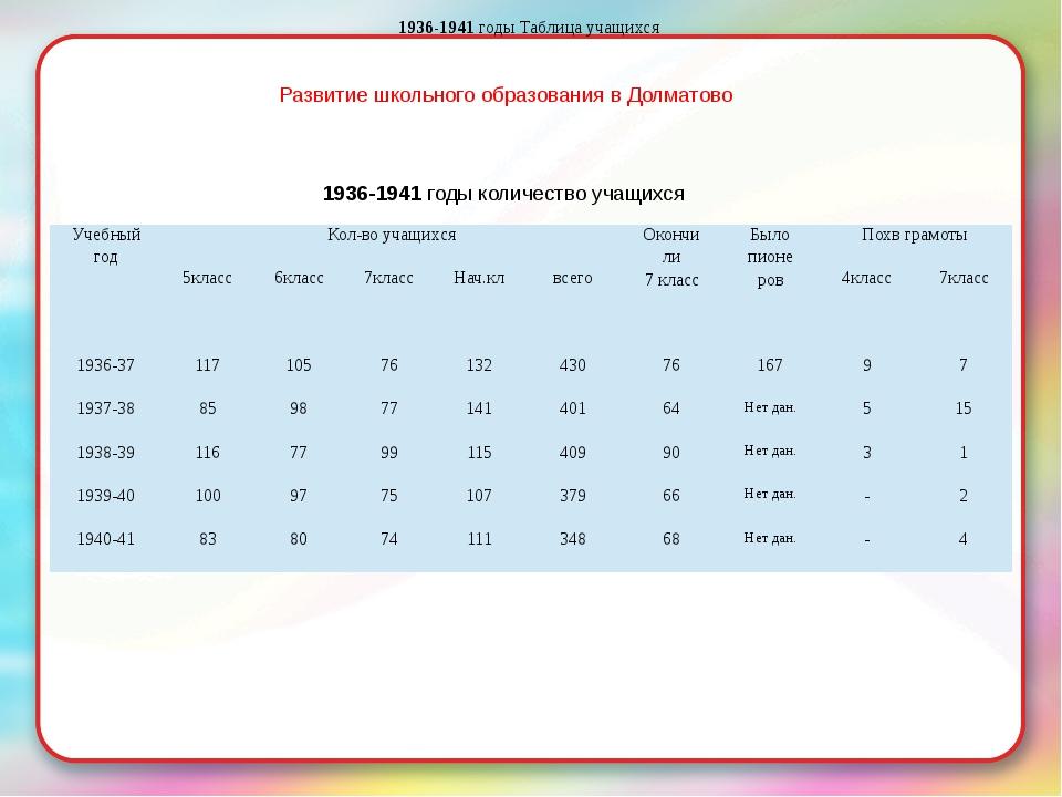 Развитие школьного образования в Долматово 1936-1941 годы количество учащихся...