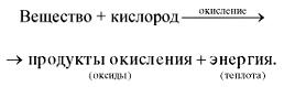 https://sites.google.com/site/himulacom/_/rsrc/1315460338944/zvonok-na-urok/8-klass/urok-no23-gorenie-i-medlennoe-okislenie-teplovoj-effekt-himiceskih-reakcij/%D1%81%D1%85%D0%B5%D0%BC%D0%B0%20%D0%BE%D0%BA%D0%B8%D1%81%D0%BB%D0%B5%D0%BD%D0%B8%D1%8F.jpg