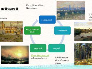 Виды пейзажей городской А.В. Пантелеев Иван Айвазовский «Девятый вал» Левитан
