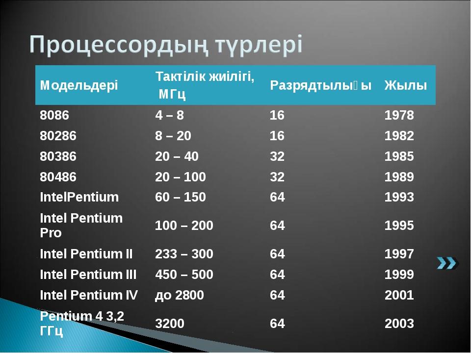 МодельдеріТактілік жиілігі, МГцРазрядтылығыЖылы 80864 – 8161978 802868...
