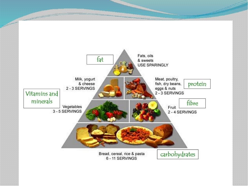 Проект на тему здоровая еда