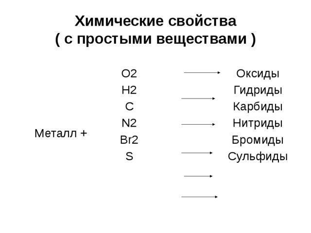 Химические свойства ( с простыми веществами ) Металл + O2 Оксиды H2 Гидриды C...