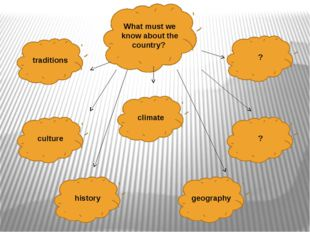 What must we know about the country? traditions climate culture history geogr