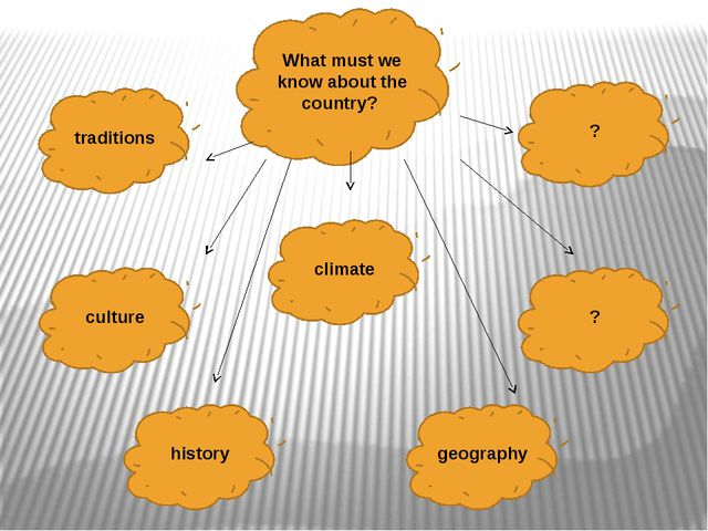 What must we know about the country? traditions climate culture history geogr...