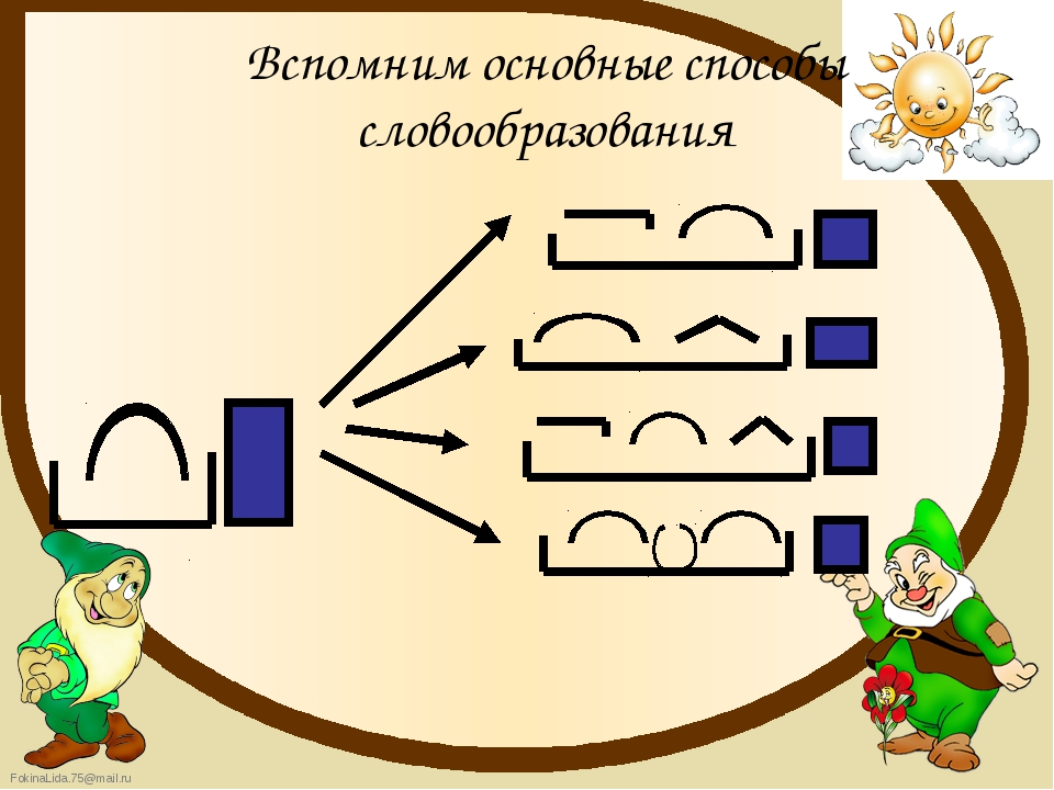 Вспомним основные способы словообразования FokinaLida.75@mail.ru
