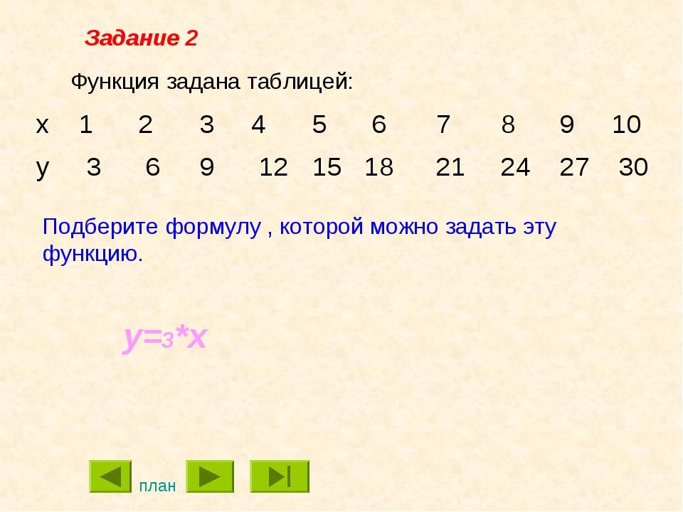 Функция задана таблицей: Подберите формулу , которой можно задать эту функцию...