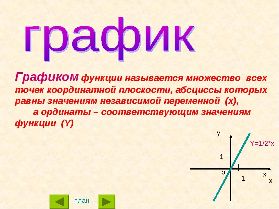 Графиком функции называется множество всех точек координатной плоскости, абсц...