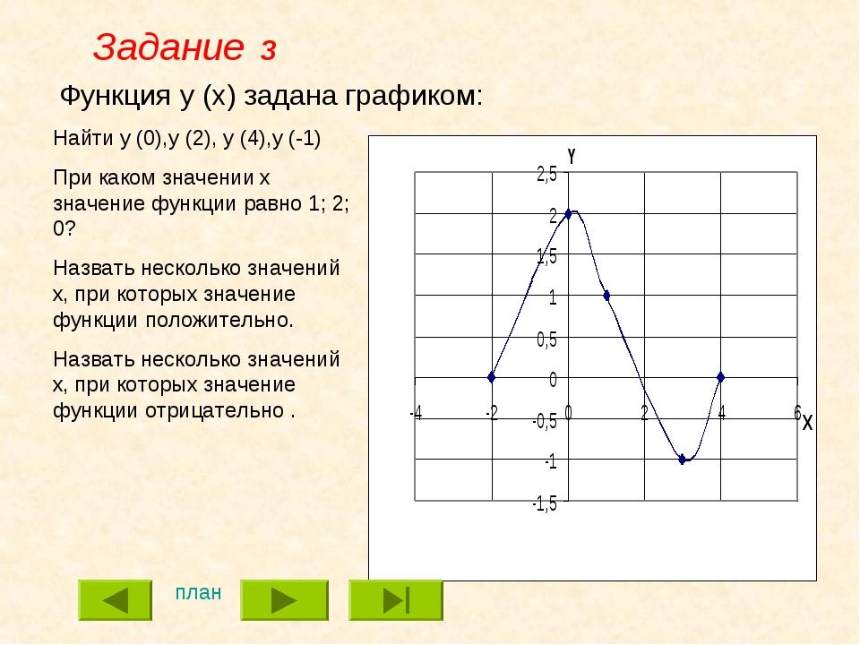 Функция y (x) задана графиком: Найти y (0),y (2), y (4),y (-1) При каком знач...