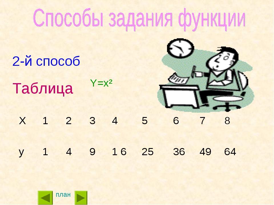 2-й способ Таблица план Y=x²