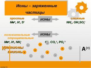 Ионы – заряженные частицы простые сложные Men+, H+, S2- NH4+, OH-,SO42- поло