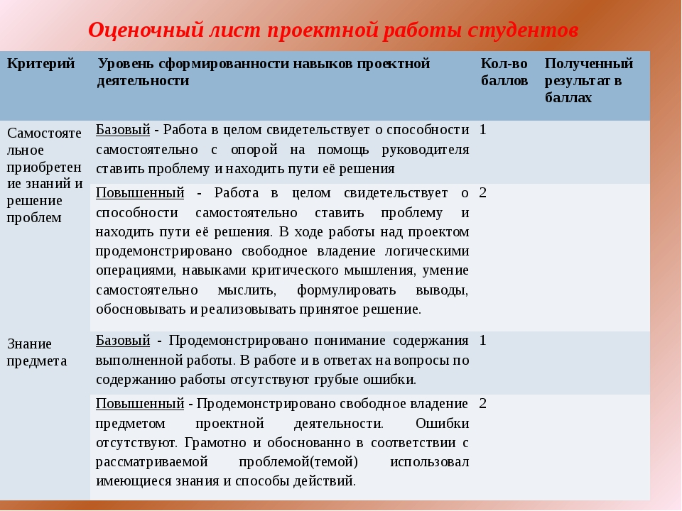 Оценочный лист проектной работы студентов