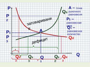 А Р Q Р1 Q1 Qs Qd Qs2 Qd3 Qs3 Qd2 Р2 Р3 затоваривание дефицит А – точка рыно