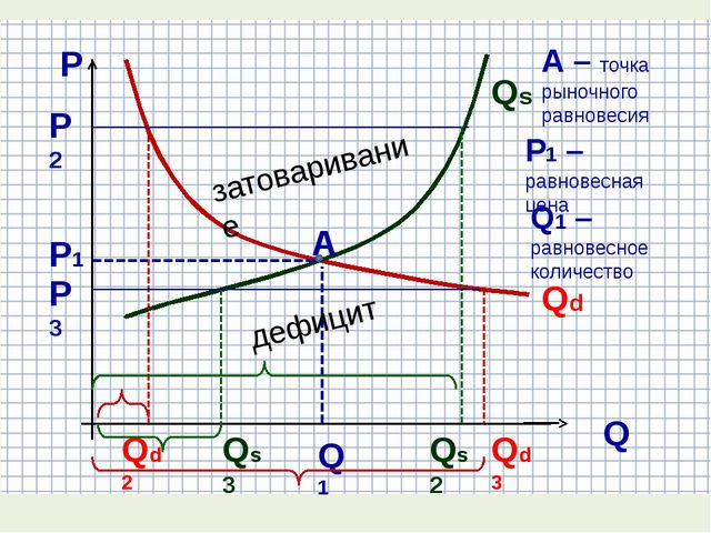 А Р Q Р1 Q1 Qs Qd Qs2 Qd3 Qs3 Qd2 Р2 Р3 затоваривание дефицит А – точка рыно...