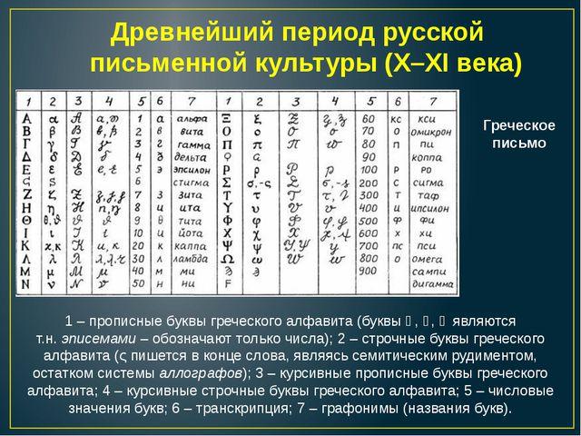 Древнейший период русской письменной культуры (X–XI века) 1 – прописные буквы...