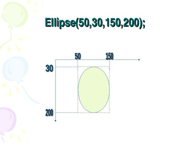 Ellipse(50,30,150,200);
