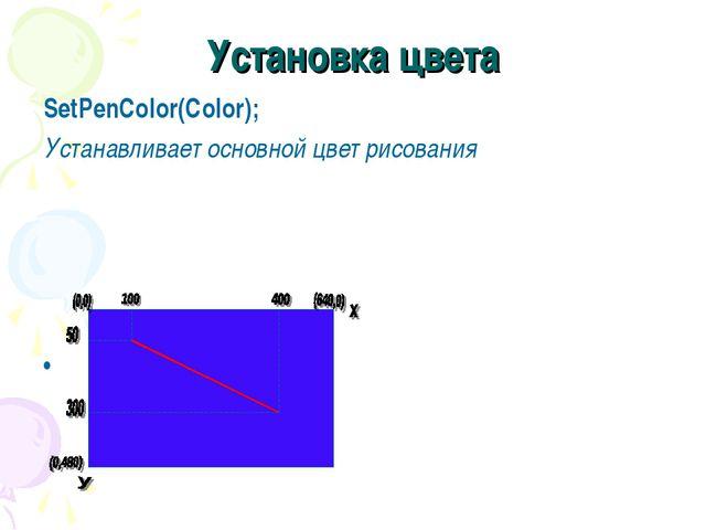 Установка цвета SetPenColor(Color); Устанавливает основной цвет рисования...