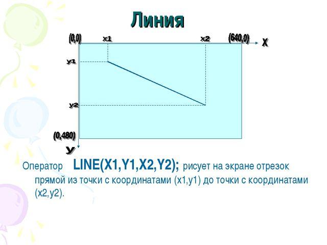 Линия Оператор LINE(X1,Y1,X2,Y2); рисует на экране отрезок прямой из точки с...