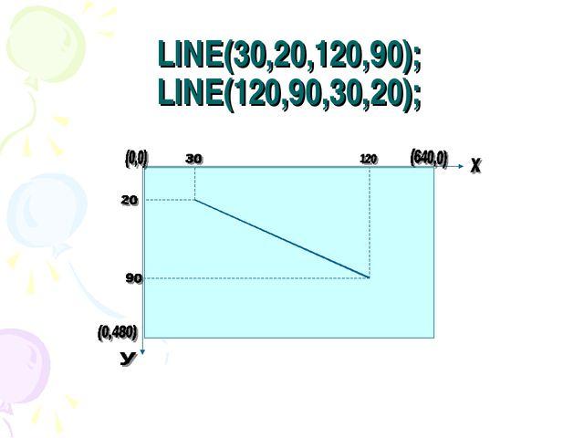 LINE(30,20,120,90); LINE(120,90,30,20);