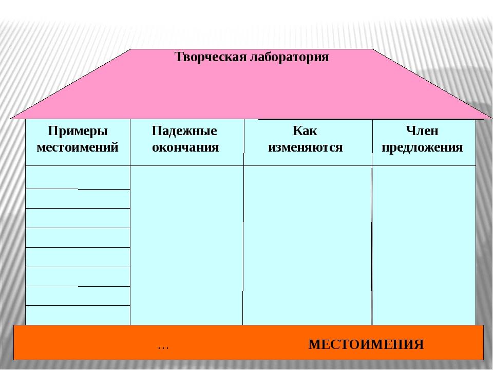 Член предложения Как изменяются Падежные окончания Примеры местоимений … МЕС...