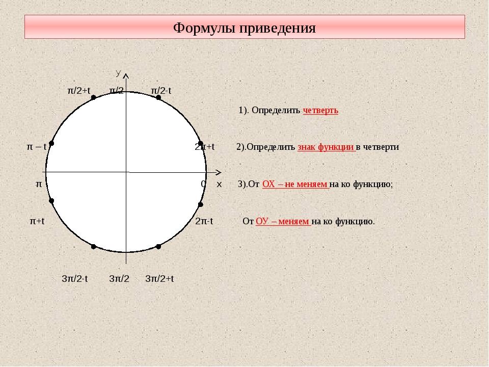 Формулы приведения y π/2+t π/2 π/2-t 1). Определить четверть π – t 2π+t 2).О...