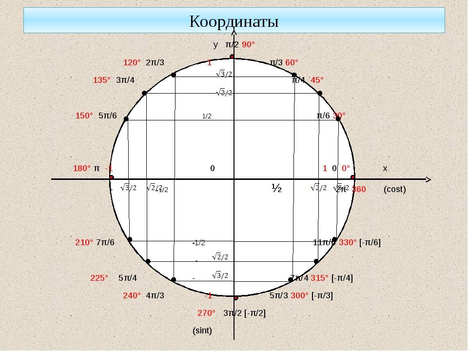 Координаты у π/2 90° 120° 2π/3 1 π/3 60° 135° 3π/4 π/4 45° 150° 5π/6 1/2 π/6...