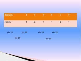х6= 1/9 х2= 2/9 х3= 1/9 х4= 1/9 х5= 2/9 х1= 1/9 Варианты 2 3 4 5 7 9 Частоты
