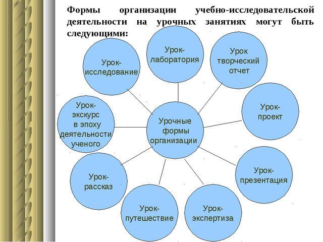 Формы организации учебно-исследовательской деятельности на урочных занятиях м...