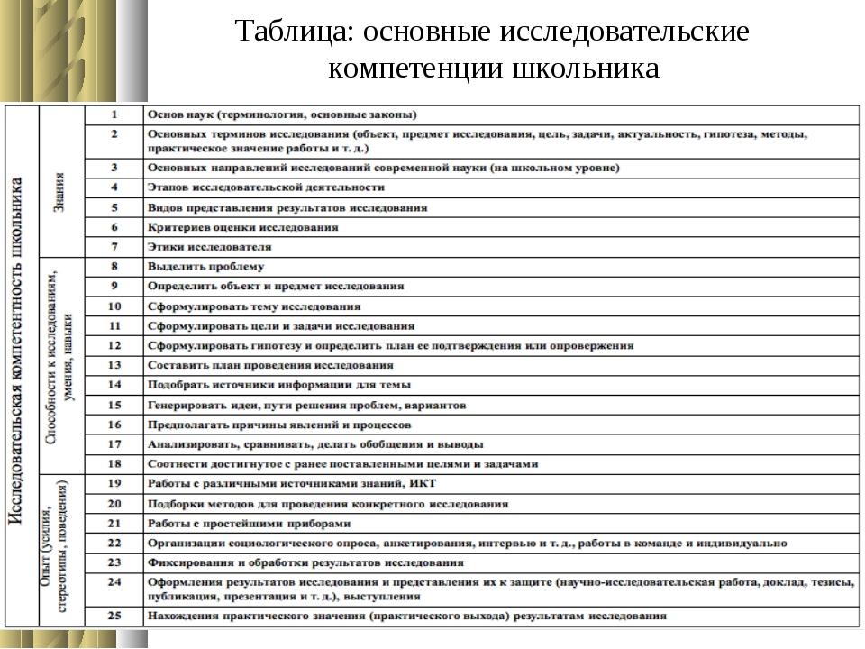 Таблица: основные исследовательские компетенции школьника